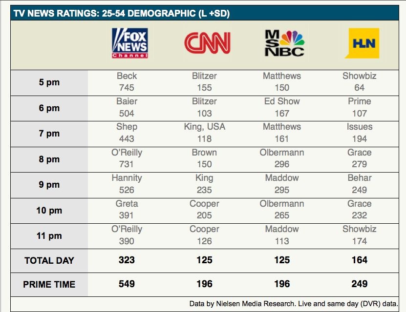 The Man Cave Radio Show Ratings : Glenn beck s tv show ratings are going through the roof