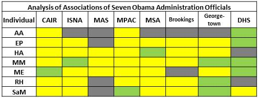 Color_Chart_Muslim_Brotherhood_Influence_on_US_Govt